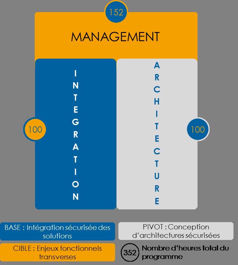 Architecture Cybersécurité et Intégration